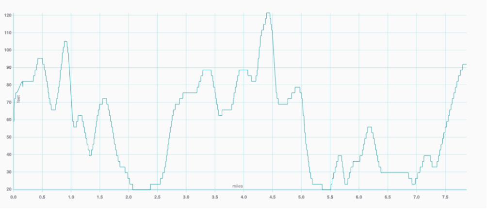 Elevation graph of Point Lobos