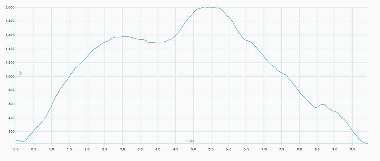 Elevation graph of Mount Tamalpais