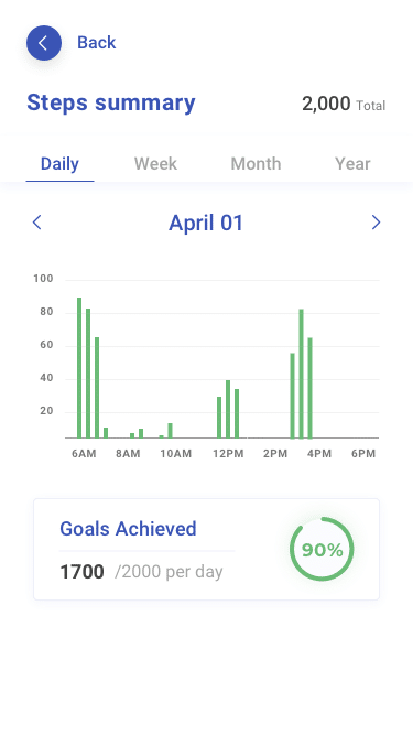 My Data - Daily steps