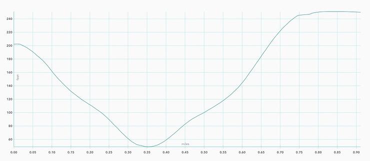 Marshall Beach elevation graph