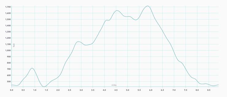 Sunol Regional Wilderness elevation graph