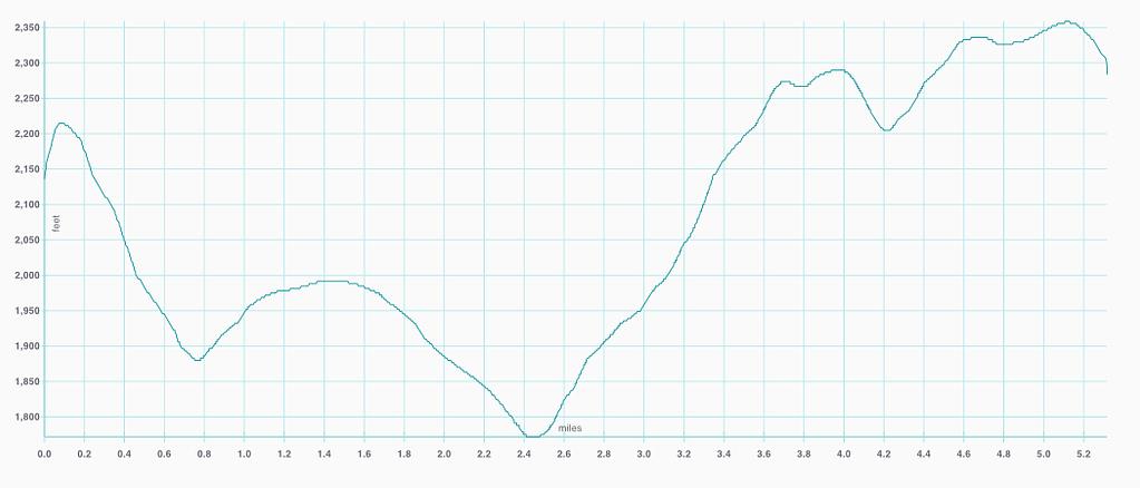El Corte de Madera Creek Preserve Altitude graph